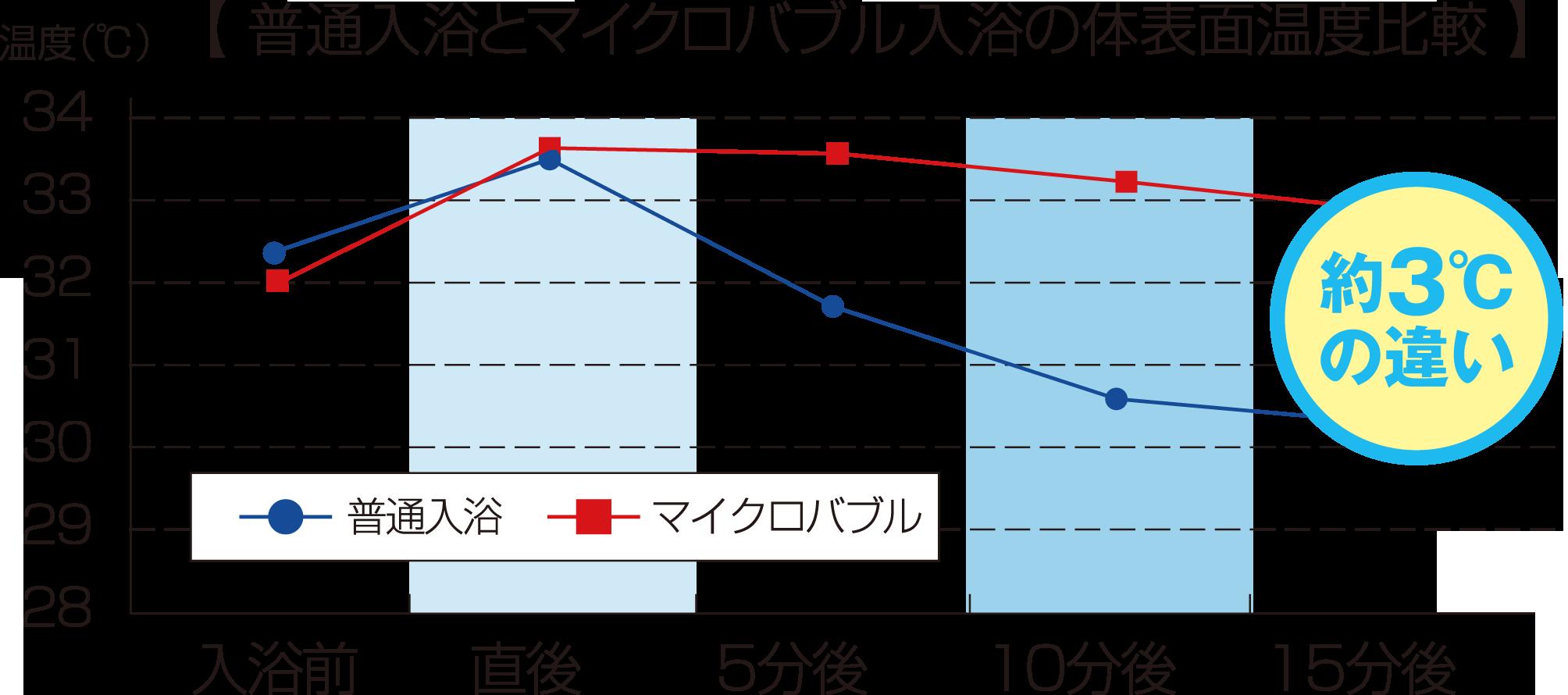 普通入浴とマイクロバブル入浴の体表面温度比較