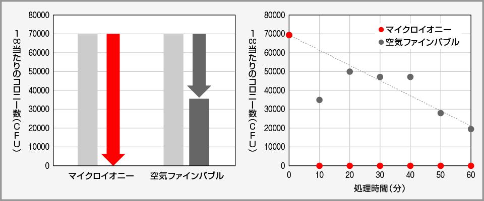 試験結果グラフ