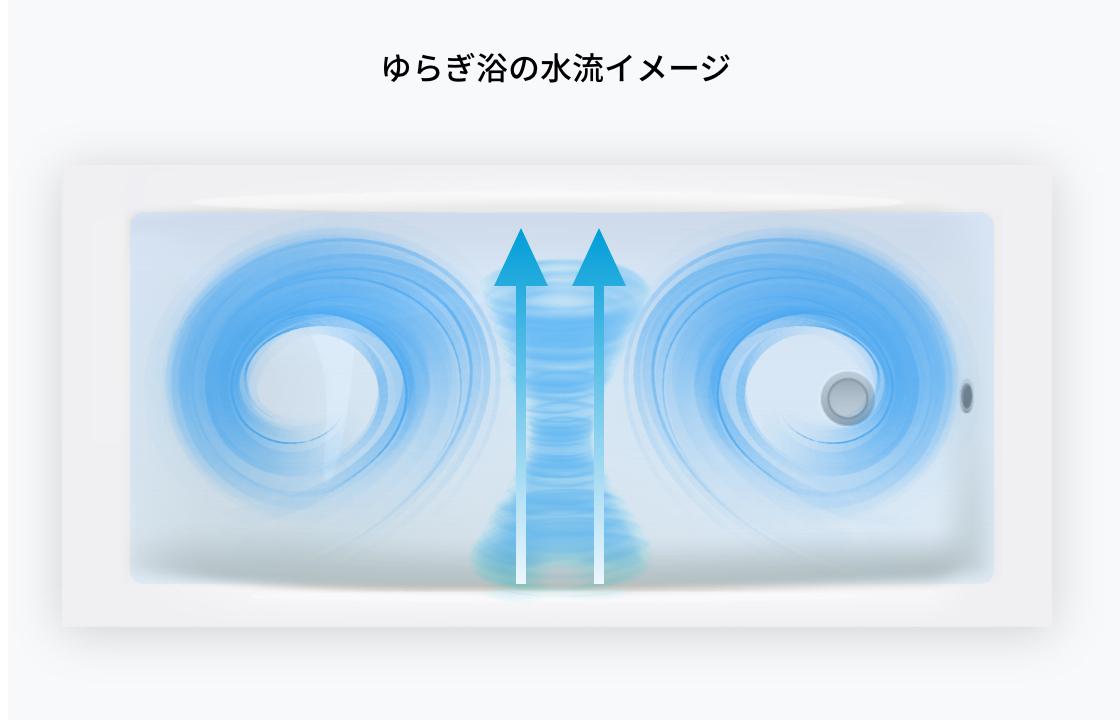 ゆらぎ浴の水流イメージ